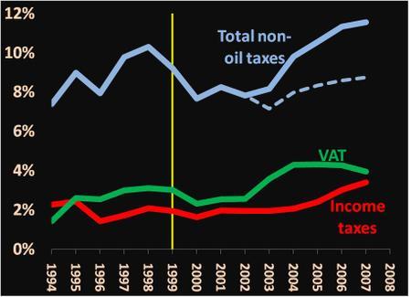 Venezuela_taxes_4